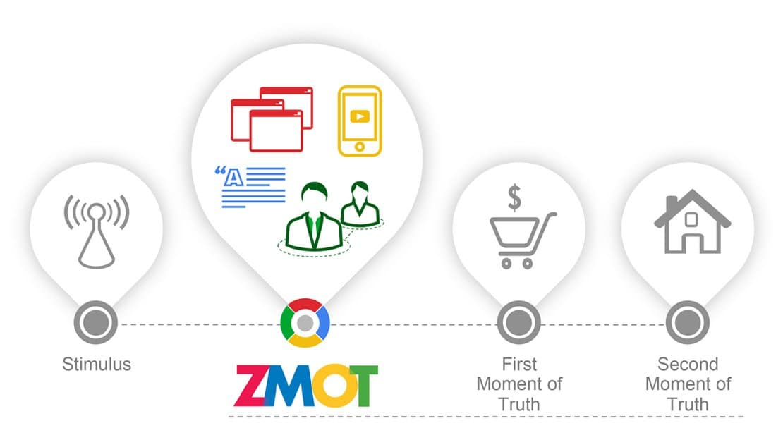 Zero moment of truth - zmot